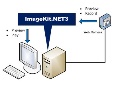 ImageKit WPF Retrieve images from TWAIN scan devices